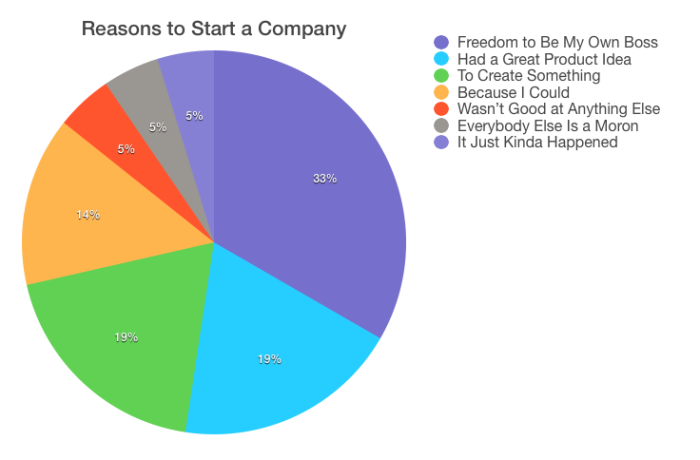 Reasons to start a company